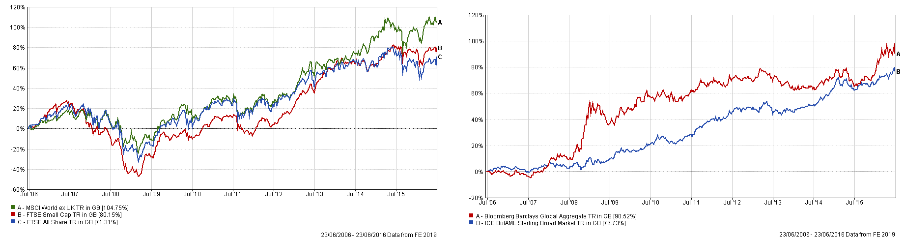 britannia waives the (investment) rules? | blog | ebi