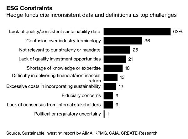 ESG constraints