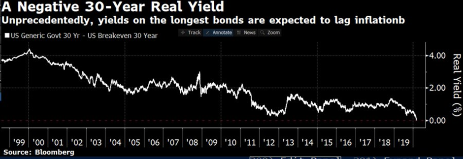 The japanification of world bond markets 5